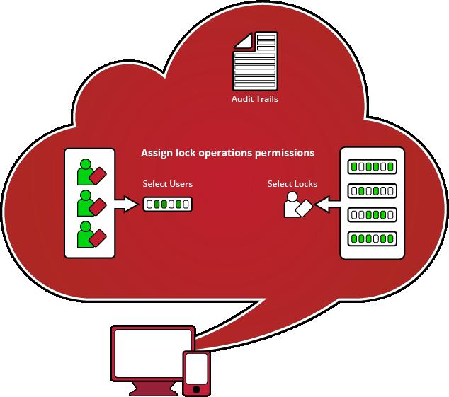 Fridge IQ Remote Access Management Medical Refrigerator